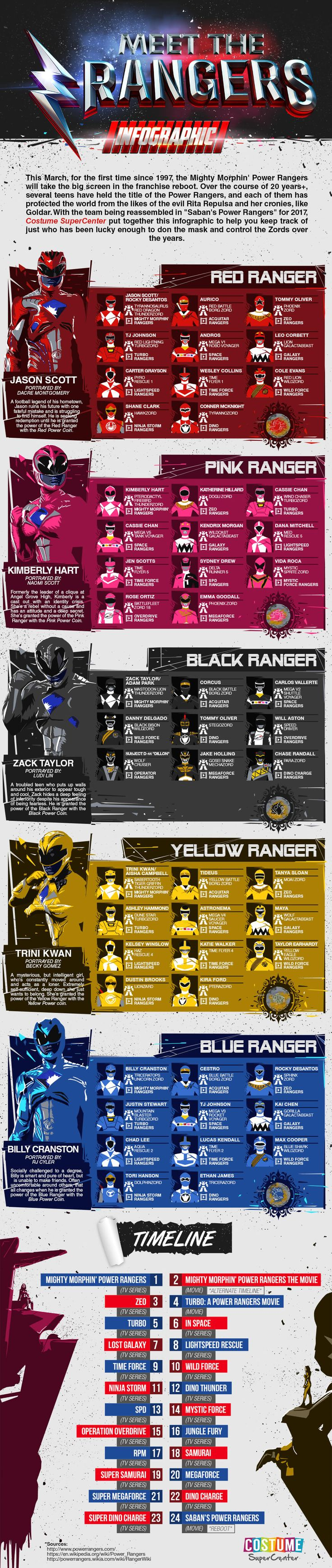 meet-the-rangers-infographic-1000x