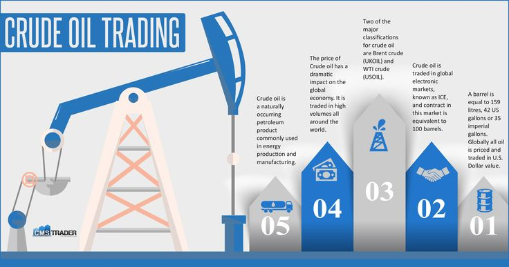 Crude Oil Trading - Crude oil is traded in high volumes all around the world. Learn about crude oil futures at  http://www.cmstrader.co.uk/the-crude-oil-market-speculating-on-the-worlds-most-important-commodity/.