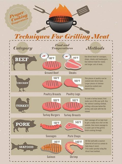 Infographic Techniques For Grilling Meat Check Out More