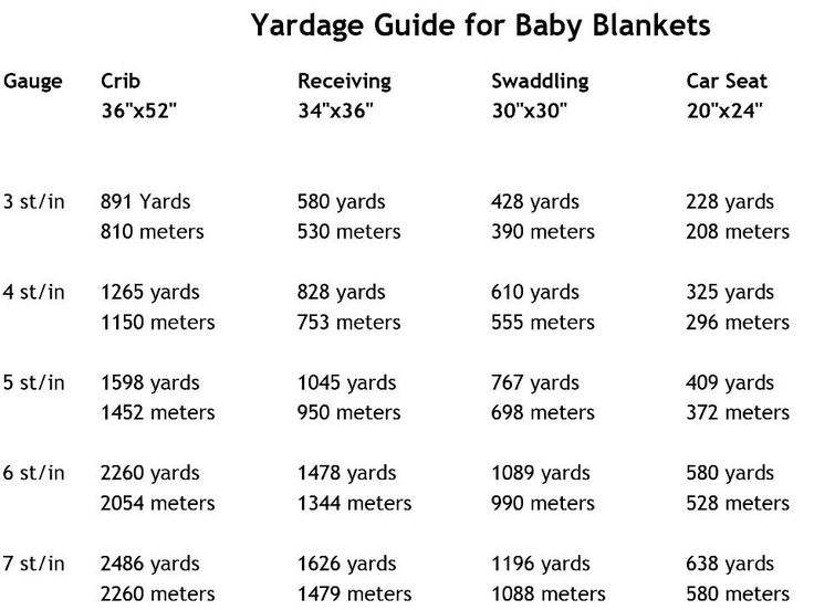How much yarn do I need to make a baby blanket? Here's a handy reference, thanks to Woolstock Yarn Shop in Maryland.