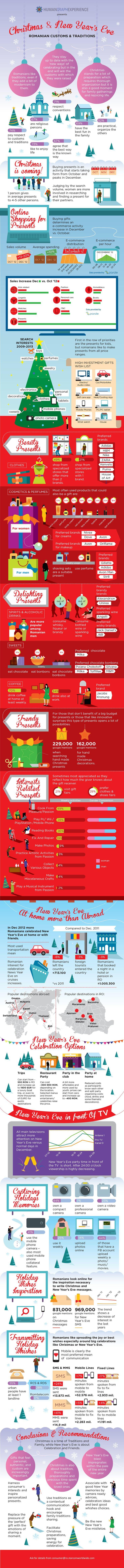 Customs and Traditions for Christmas & NYE