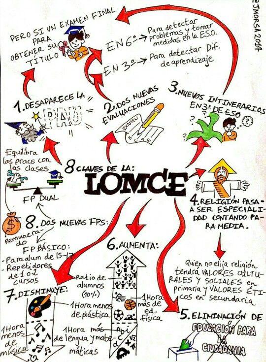 LOMCE #infografía #educación