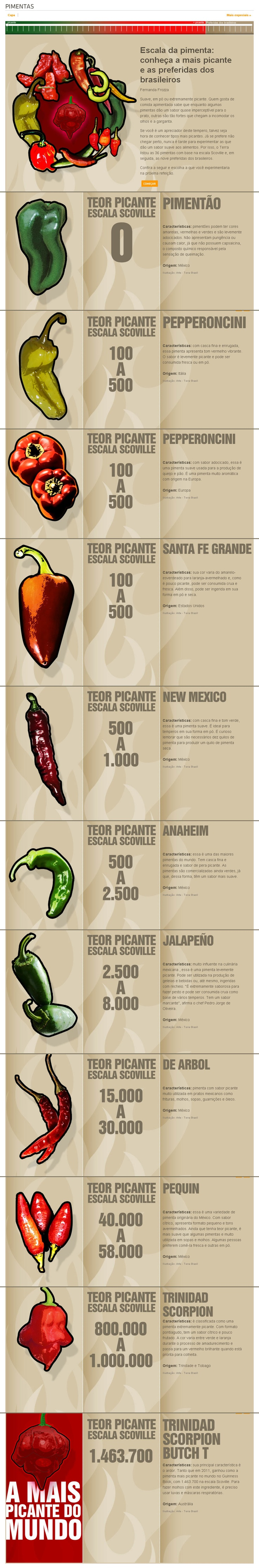 Peppers  http://www.terra.com.br/culinaria/infograficos/pimentas/