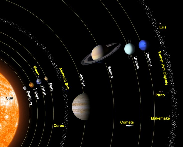 Pictures Solar System in Order - Bing Images | Astronomy ...