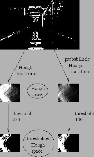Hough Transform and Probabilistic Hough Transform