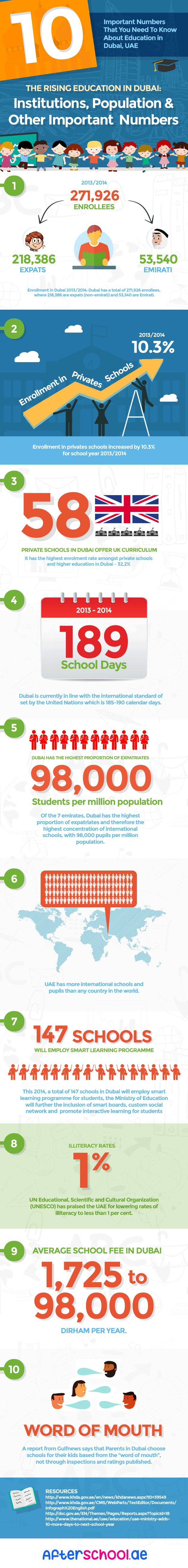 10 Important Numbers That You Need to Know About Education in Dubai #infographic #Education #Dubai