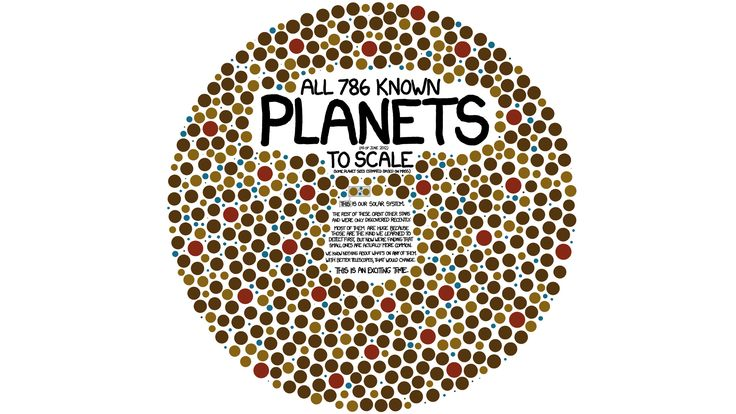 All 786 Known Planets to Scale
