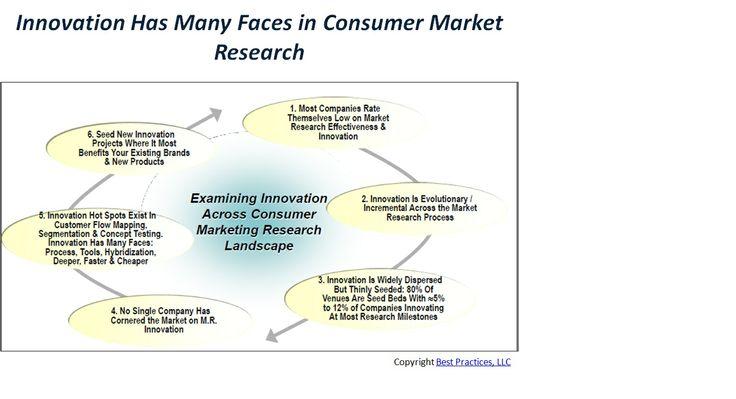 Marketing research reveals consumer behavior