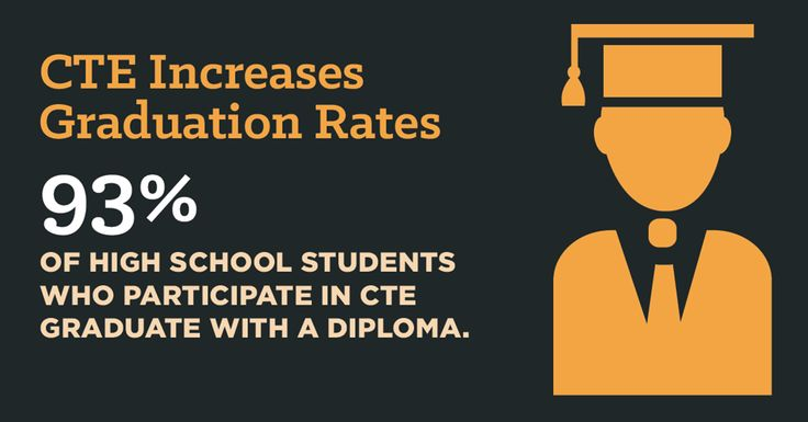 Surprising? Check out our new infographic with more of the most recent CTE statistics and research plus quotes from real teachers and students.