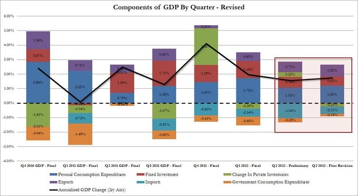 GDP Q2