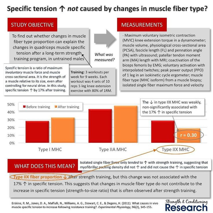 Everyone knows that strength increases by more than muscle size after resistance training. Historically this was attributed solely to increases in neural drive.  More recently it has been found that changes in specific tension occur after a long-term period of resistance training.  Specific tension is a ratio of strength-to-size after correcting for voluntary activation and antagonist coactivation as well as moment arm length and muscle architecture. It is a measure of maximum (involuntary)…