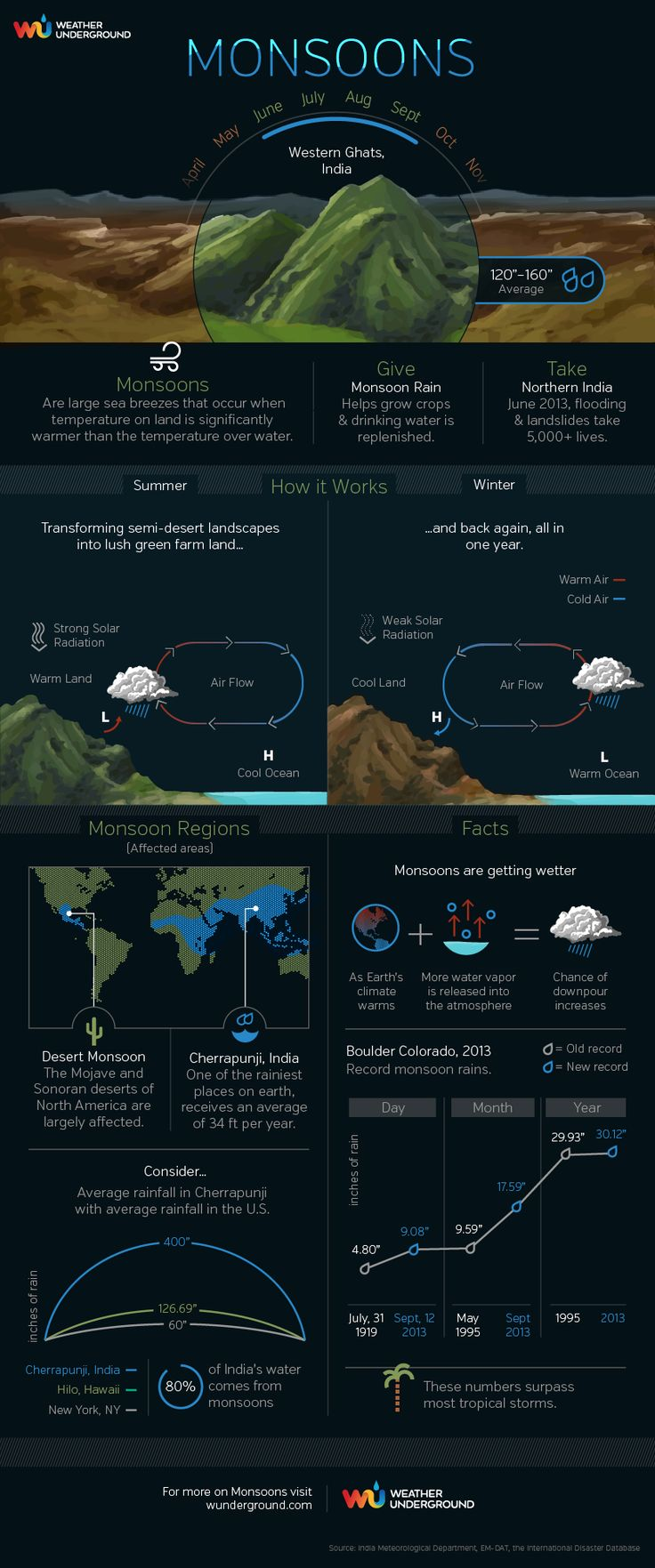 Monsoon causes severe flooding in India and Pakistan. What is a monsoon exactly? Here's an infographic to explain them: http://www.wunderground.com/weather-infographics/monsoon