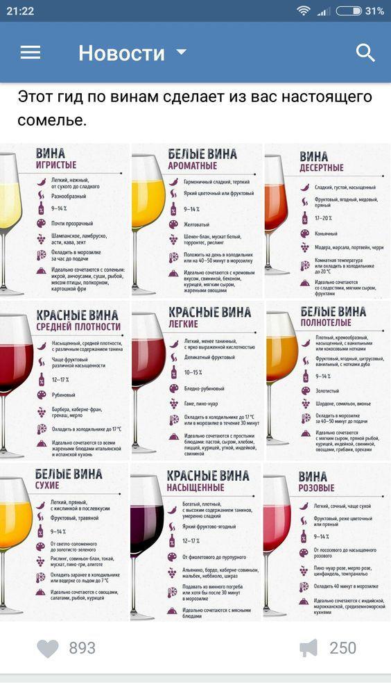 Гид по винам