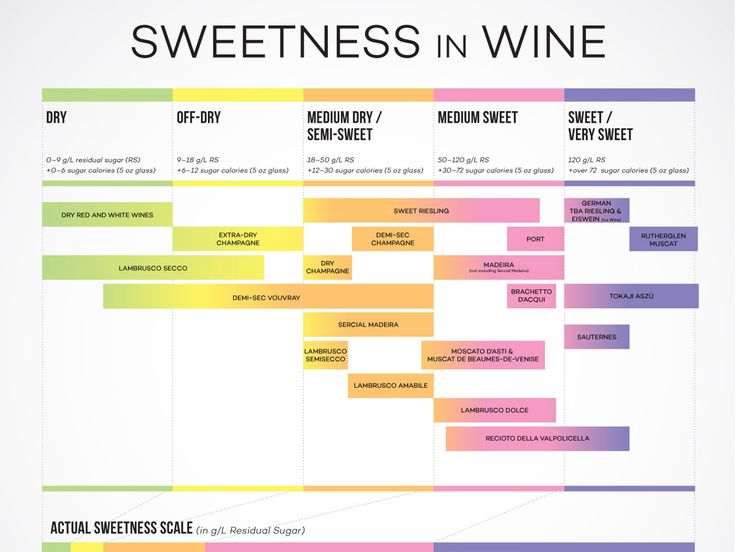 We charted the sweetness in wine from the wines that are bone-dry to richly sweet. You might be surprised to notice that many sweet-tasting wines are less sweet than they taste and many seemingly dry wines are more sweet than you might realize. #Wine #Wineeducation