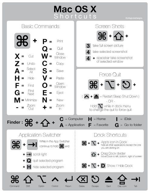 GNotes: Mac OS X keyboard shortcuts - Part 1