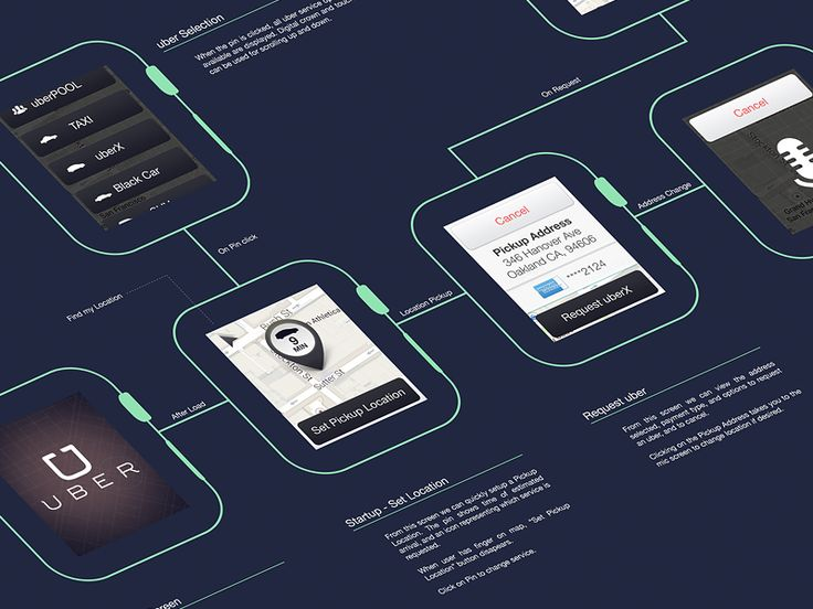 I love uber, and I wanted to take a quick crack at how it would work on the Apple Watch. Primary focus is to hail an uber, not try and cram all the apps functionality into it. Open, request, and on...