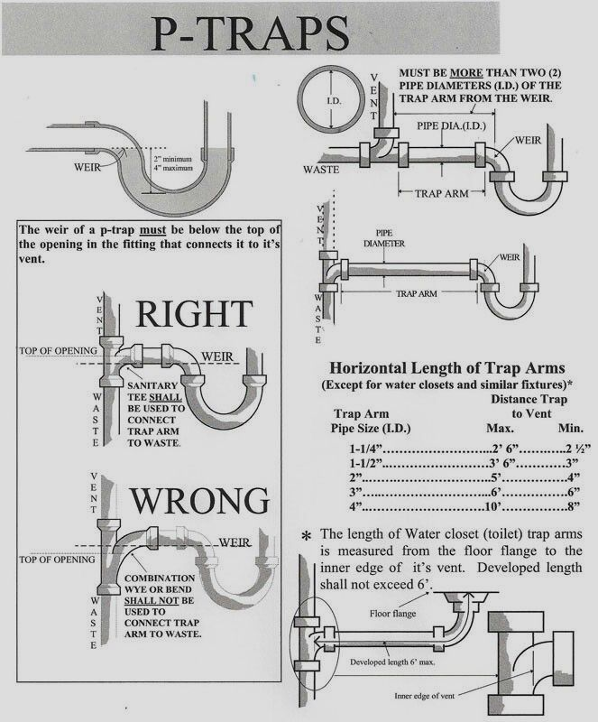 Pin By Larkin Vance On Shop Plumbing Installation Plumbing Repair Plumbing Drains