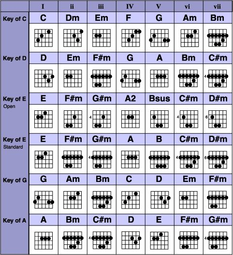 Guitar chords by Key. Never took lessons long enough to understand key and all that.