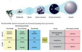 Resultado de imagen para fisica de particulas