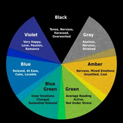 Mood Ring Color Chart | Greats | Pinterest | Colors, Color ...