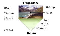 To introduce ourselves we should tell the story of how we arrived here, as we learn more about the story those who have gone before become a central part of our story. But before we journey back in time we should anchor ourselves to this whenua. http://mihi.wikispaces.com/Exploring+pepeha