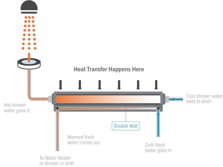 How It Works Diagram Energy Saving Gadgets Heat Exchanger Shower Drains