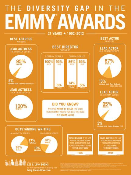 Where's the Diversity? A Look at the Emmy Awards and TV « the open book #diversitygap
