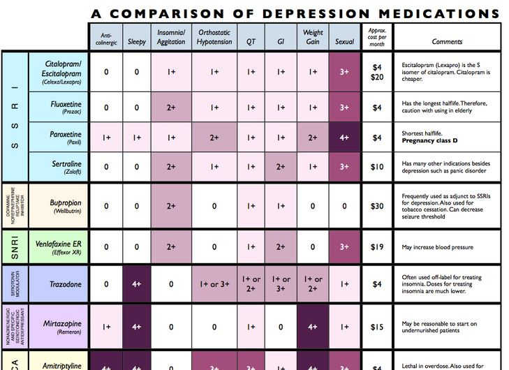 Most Popular 5 Anti Depressants Prescribed by your doctor: ~ Medical News Trends