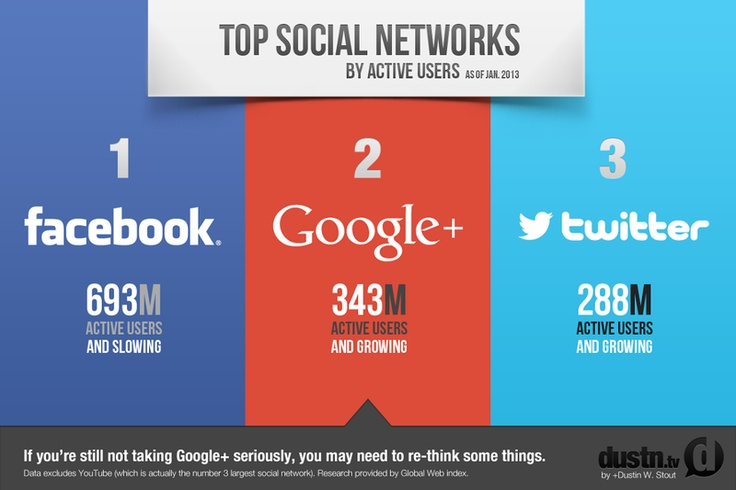 Top three social networks as of Jan 2013.