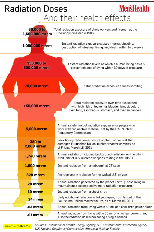 Infographic created to increase awareness about radiation doses in 2011 near the Japan nuclear crisis.
