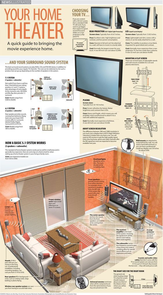 238 best Home Theatre systems images on Pinterest | Cinema theater ...