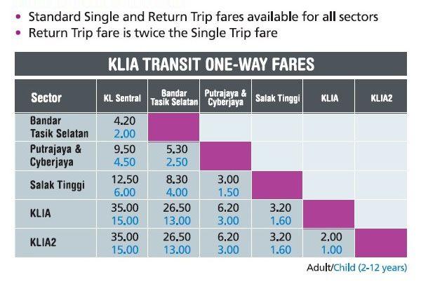 KLIA Transit Fares
