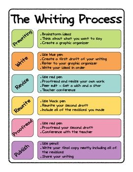 25 Best Ideas About Writing Process Pencil On Pinterest