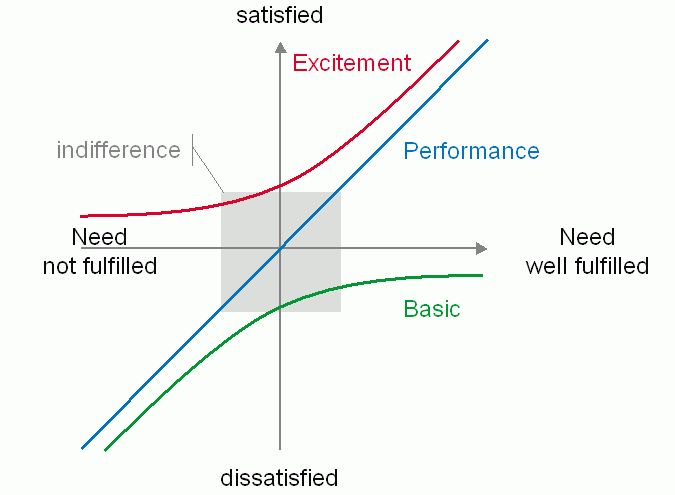 The Kano Model of customer satisfaction