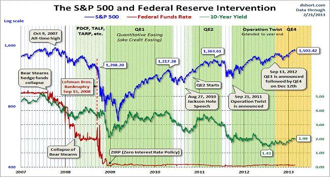 Los Puts Gratis de Bernanke y la formación de precios en activos financieros | MacroFinance