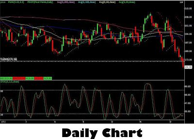Equity And Commodity Market Tips: Technical And Little Fundamental View On Natural G...
