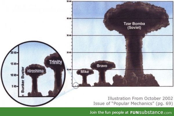 The biggest nuclear bomb compared to the Hiroshima bomb