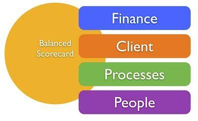 balanced scorecard metrics   Balanced Scorecard in Human Resource Management