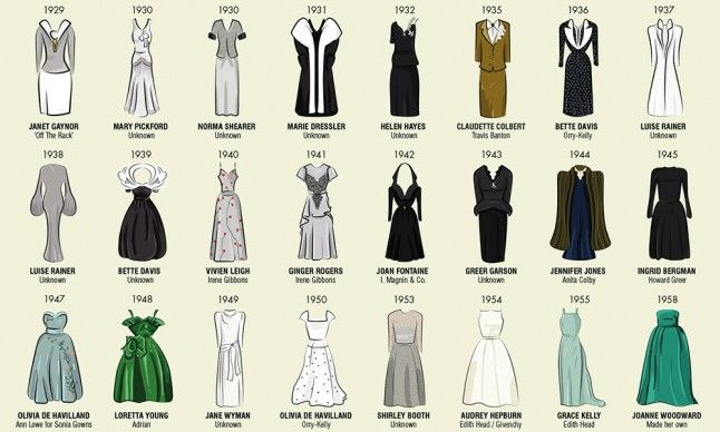 What Makes A Winning Oscar Dress?   Marie Claire