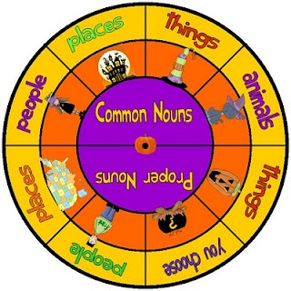 This spinner is a great way for kids  to practice nouns and recognize the  differences between common and proper nouns.