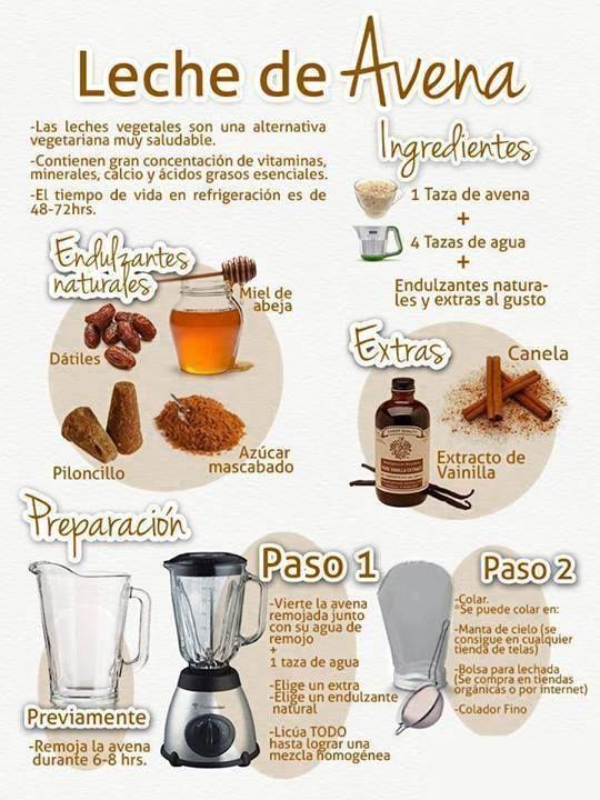 """Como hacer leche de Avena Es una """"leche"""" vegetal obtenida a partir de avena integral, agua, aceite de girasol sin refinar y sal marina. Algunas empresas ..."""