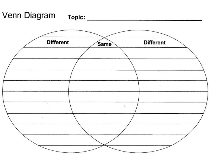 venn diagram template - Google Search                                                                                                                                                                                 More