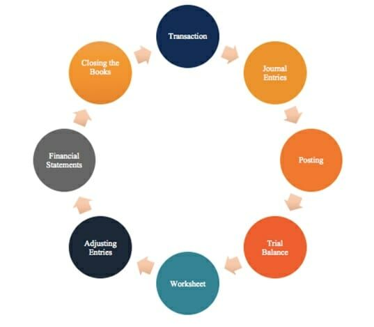 Accounting Cycle - 8 Steps in the Accounting Cycle - Diagram, Guide