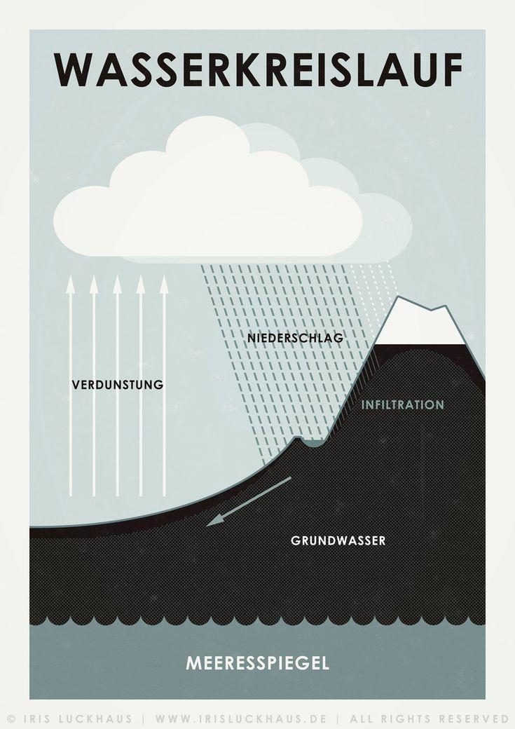 """Infografik zum """"Wasserkreislauf"""" für Poster, Kunstdruck und Postkarte, Illustration © Iris Luckhaus"""