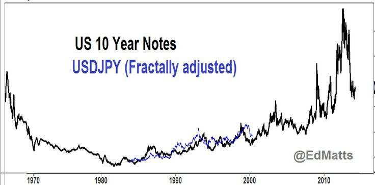 USDJOY and 10year Fractal adjustment