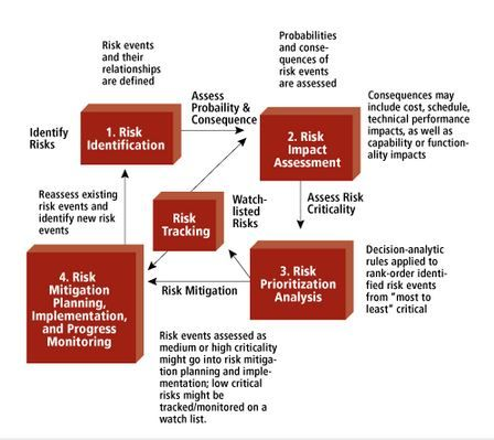 The 25+ best Risk management strategies ideas on Pinterest Risk - change management plan template