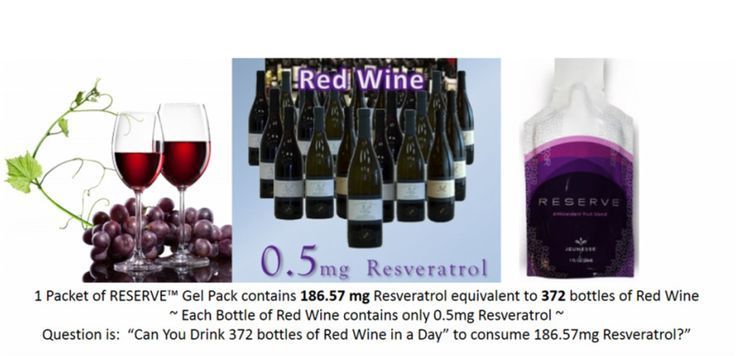 Resveratrol, red wine and cancer: what's the story? RESERVE™ makes the feeling of youthful living last. With a botanical blend of antioxidants that super-charge your internal systems, RESERVE™ is a naturally sweet supplement bursting with exotic fruit juices. It contains a host of powerful ingredients.
