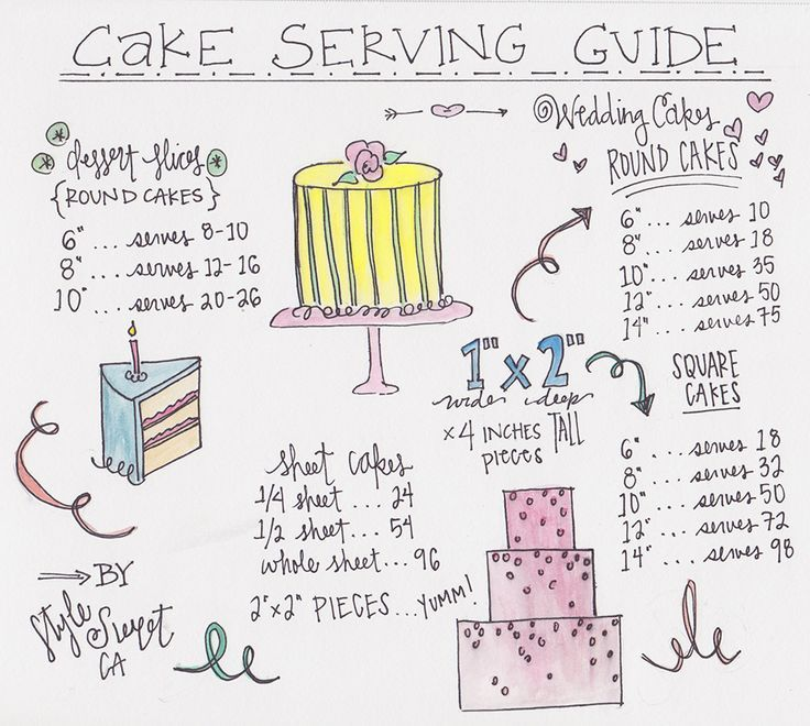 25 Best Ideas About Cake Serving Guide On Pinterest