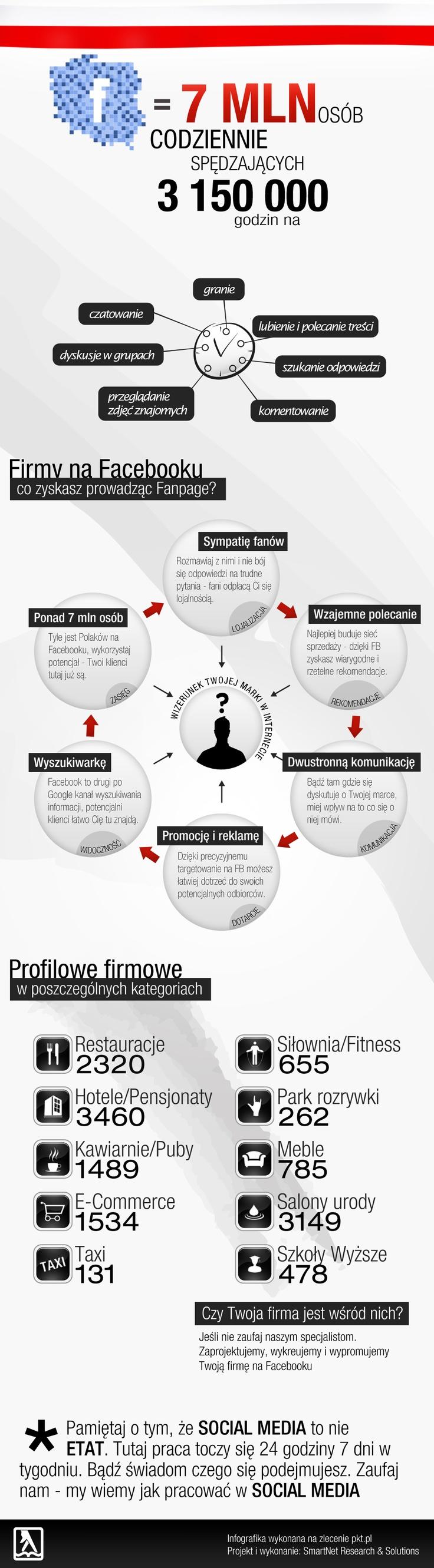 Infografika - Facebook from Sotrender
