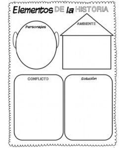 Organizador:Elementos de una Historia.